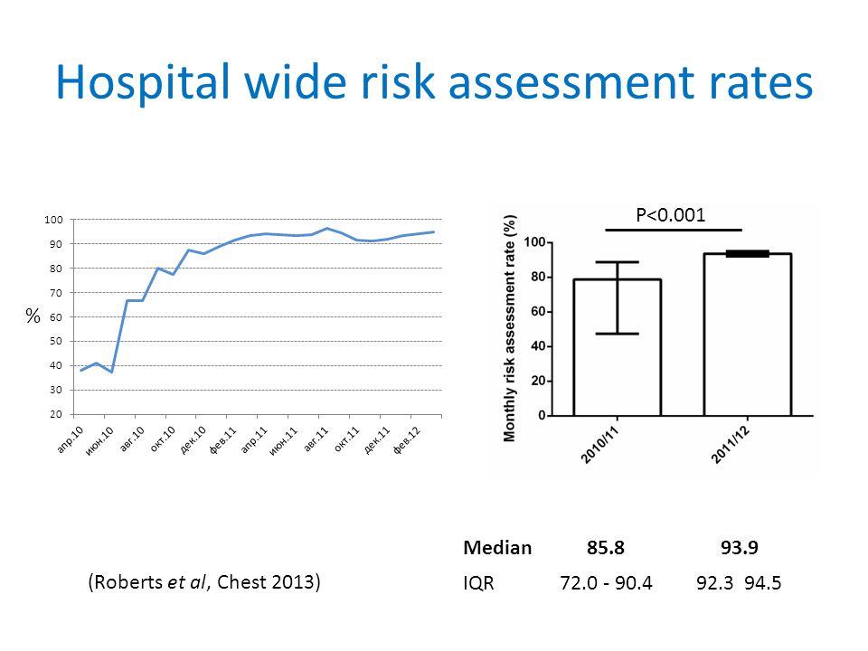 Hospital wide risk assessment rates P<0.001 % Median85.893.9 IQR72.0 - 90.492.3 94.5 (Roberts et al, Chest 2013)