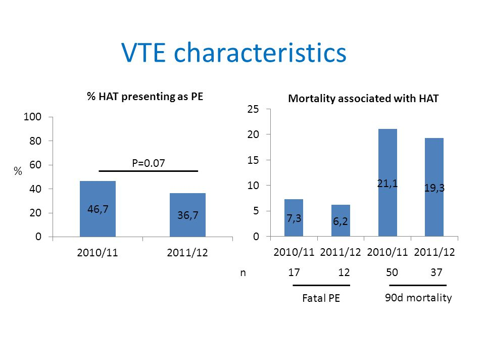 VTE characteristics P=0.07 % Fatal PE 90d mortality % HAT presenting as PE Mortality associated with HAT n