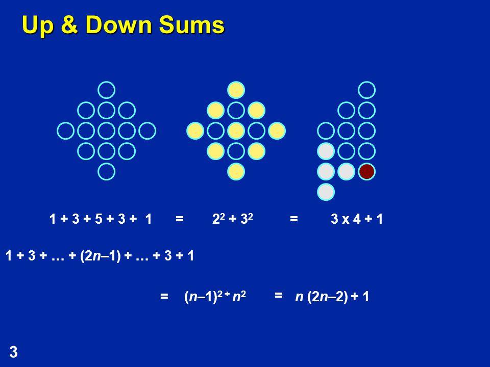 3 Up & Down Sums 1 + 3 + 5 + 3 + 13 x 4 + 12 2 + 3 2 1 + 3 + … + (2n–1) + … + 3 + 1 == n (2n–2) + 1 (n–1) 2 + n 2 = =
