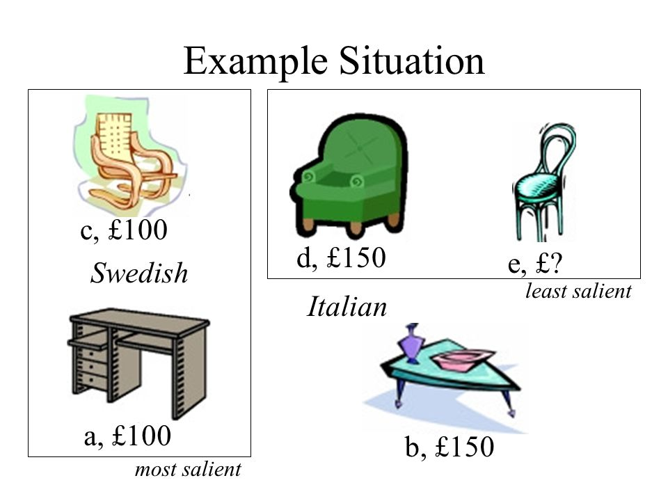 Example Situation a, £100 b, £150 c, £100 d, £150 e, £ Swedish Italian most salient least salient