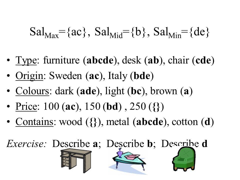 Sal Max ={ac}, Sal Mid ={b}, Sal Min ={de} Type: furniture (abcde), desk (ab), chair (cde) Origin: Sweden (ac), Italy (bde) Colours: dark (ade), light