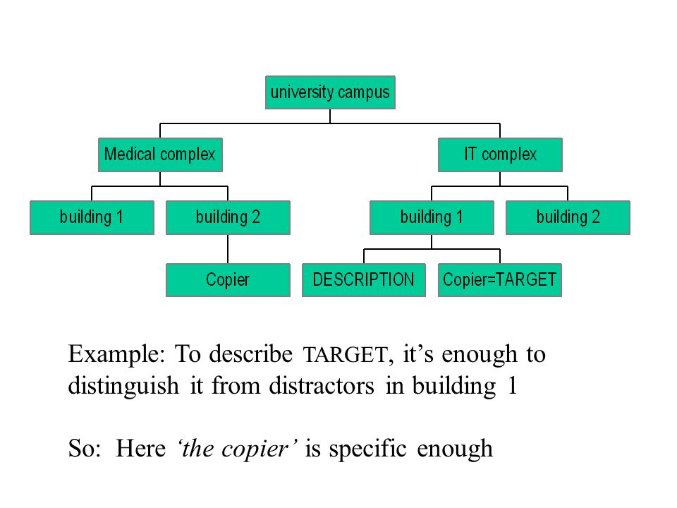 Example: To describe TARGET, it's enough to distinguish it from distractors in building 1 So: Here 'the copier' is specific enough