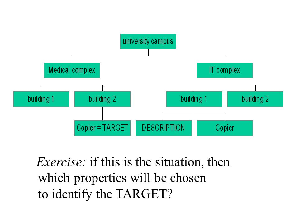 Exercise: if this is the situation, then which properties will be chosen to identify the TARGET