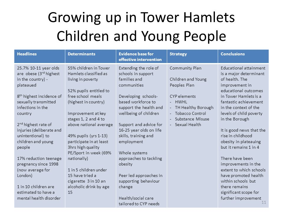 Growing up in Tower Hamlets Children and Young People HeadlinesDeterminantsEvidence base for effective intervention StrategyConclusions 25.7% 10-11 ye