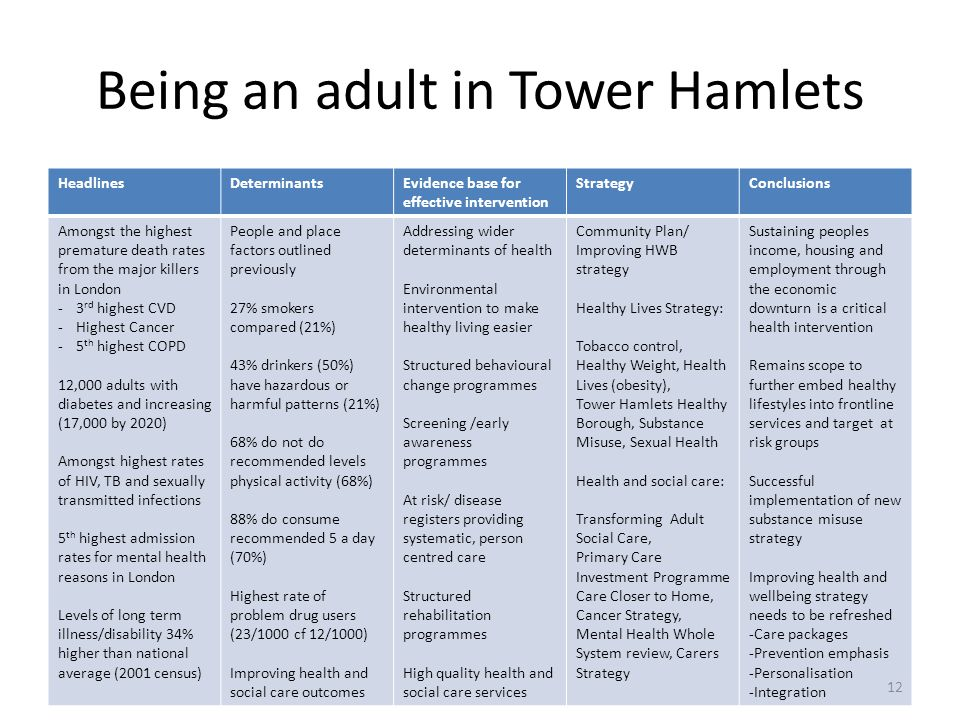 Being an adult in Tower Hamlets HeadlinesDeterminantsEvidence base for effective intervention StrategyConclusions Amongst the highest premature death