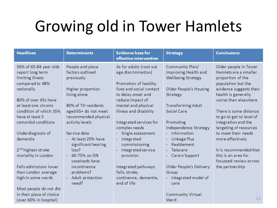 Growing old in Tower Hamlets HeadlinesDeterminantsEvidence base for effective intervention StrategyConclusions 56% of 65-84 year olds report long term