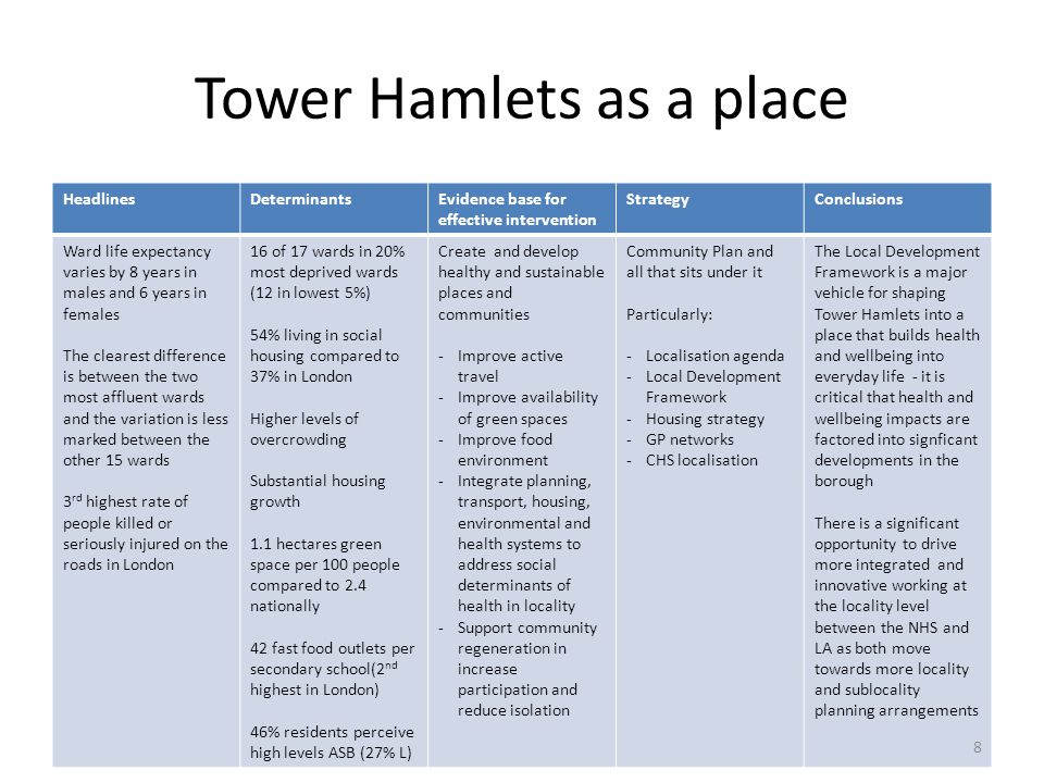 Tower Hamlets as a place HeadlinesDeterminantsEvidence base for effective intervention StrategyConclusions Ward life expectancy varies by 8 years in m