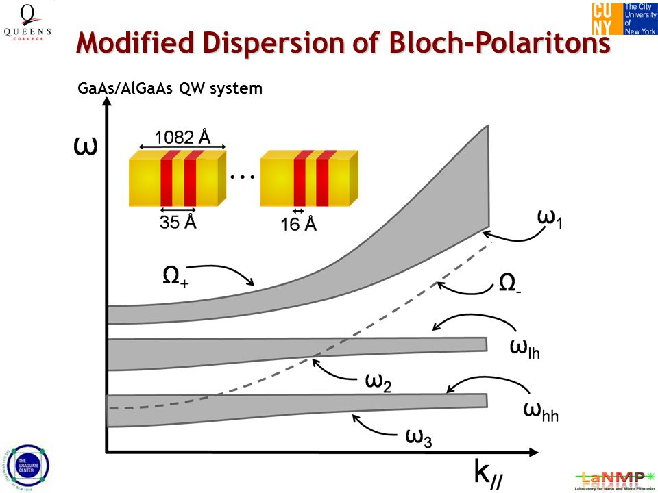 Modified Dispersion of Bloch-Polaritons GaAs/AlGaAs QW system