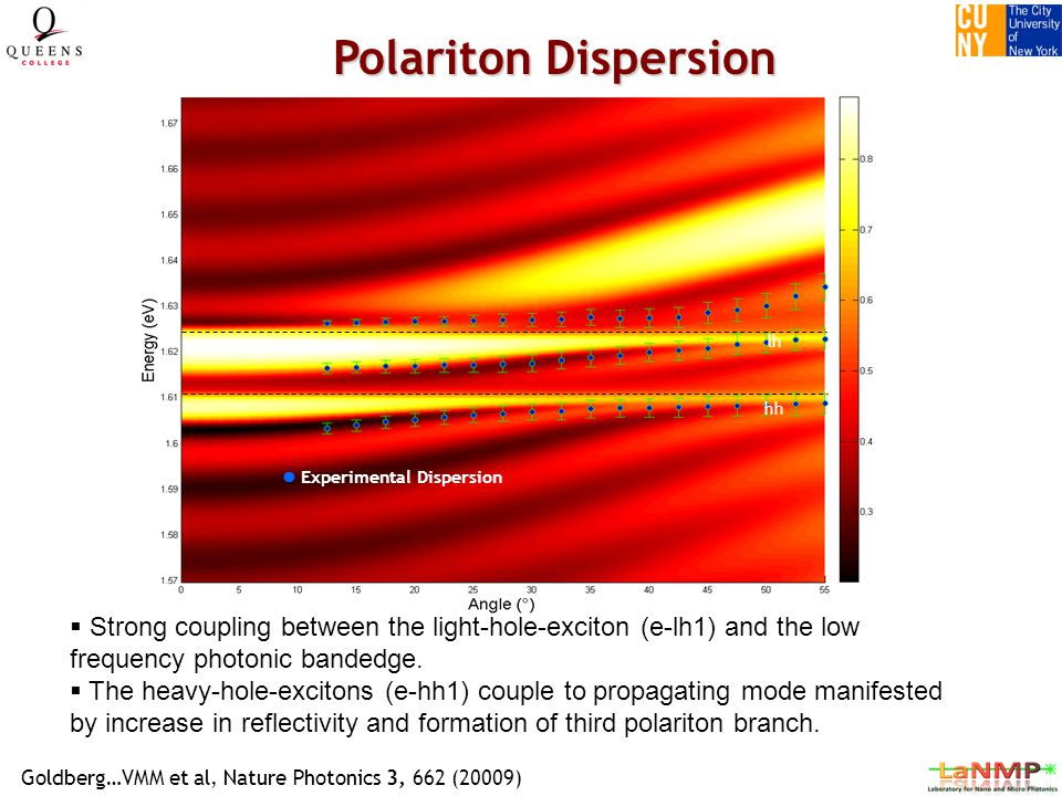 Experimental Dispersion lh hh Polariton Dispersion  Strong coupling between the light-hole-exciton (e-lh1) and the low frequency photonic bandedge.