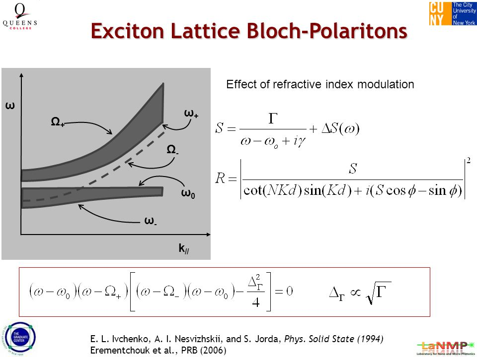 Exciton Lattice Bloch-Polaritons ω k // ω0ω0 ω+ω+ ω-ω- Ω+Ω+ Ω-Ω- Effect of refractive index modulation E.