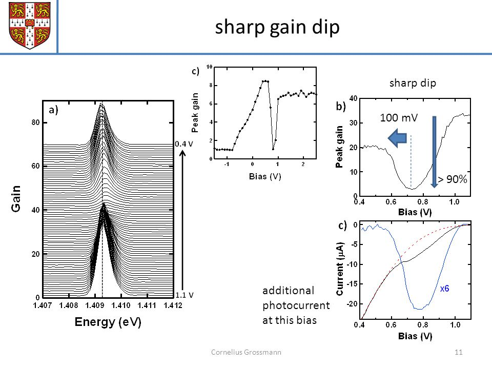 Cornelius Grossmann11 sharp gain dip 100 mV > 90% sharp dip additional photocurrent at this bias