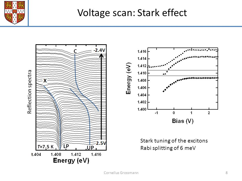 Cornelius Grossmann8 Voltage scan: Stark effect Stark tuning of the excitons Rabi splitting of 6 meV Reflection spectra