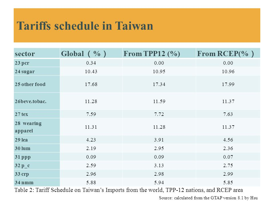 Tariffs schedule in Taiwan sectorGlobal ( % ) From TPP12 (%)From RCEP(% ) 23 pcr0.340.00 24 sugar10.4310.9510.96 25 other food17.6817.3417.99 26beve.t