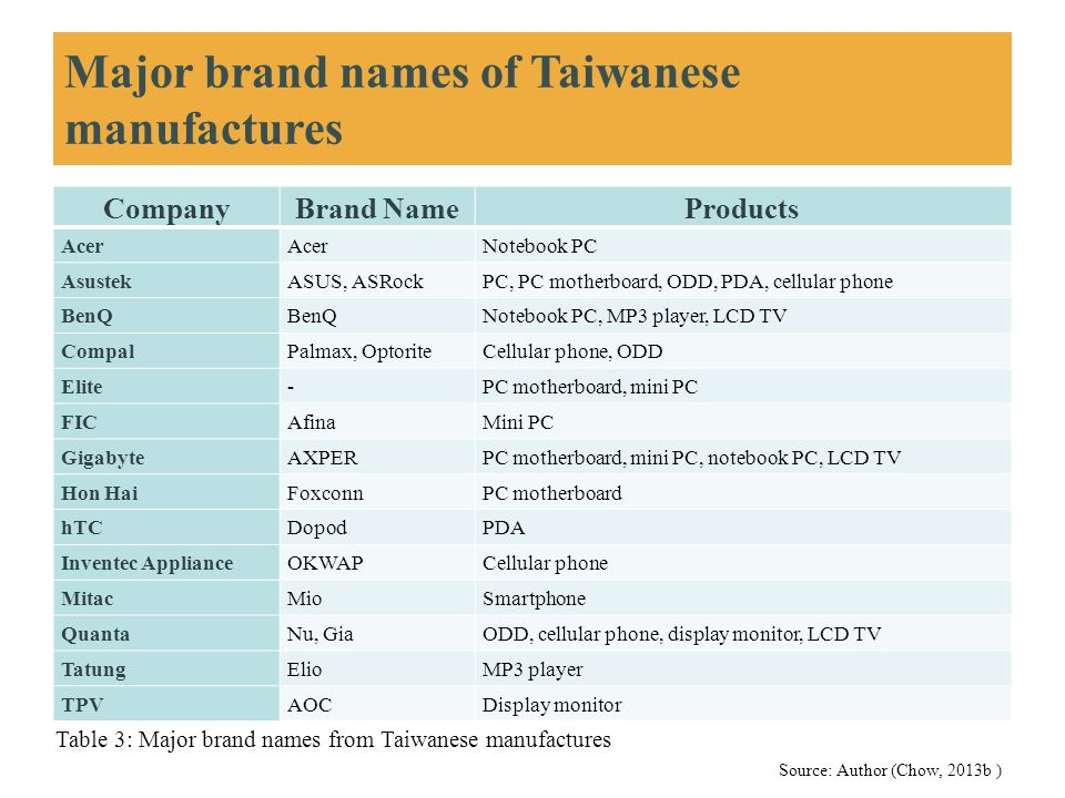 Major brand names of Taiwanese manufactures CompanyBrand NameProducts Acer Notebook PC AsustekASUS, ASRockPC, PC motherboard, ODD, PDA, cellular phone