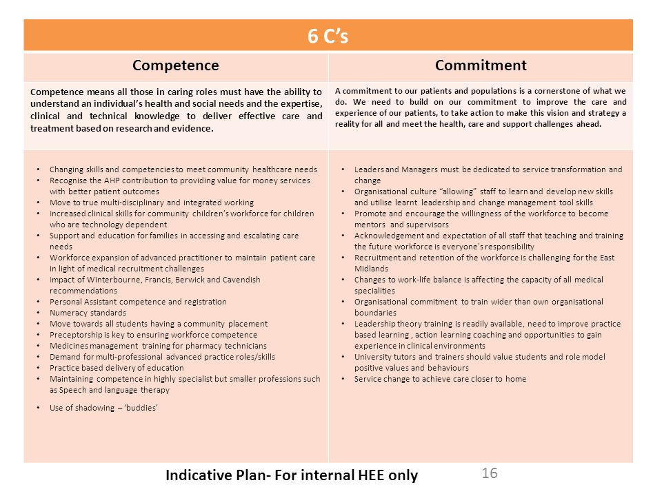 6 C's CompetenceCommitment Competence means all those in caring roles must have the ability to understand an individual's health and social needs and