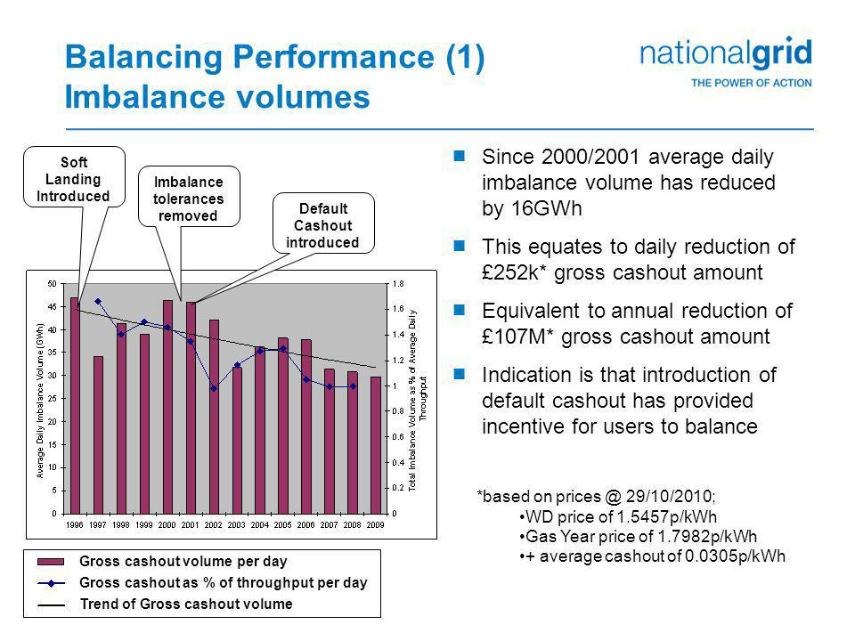 Balancing Performance (1) Imbalance volumes  Since 2000/2001 average daily imbalance volume has reduced by 16GWh  This equates to daily reduction of
