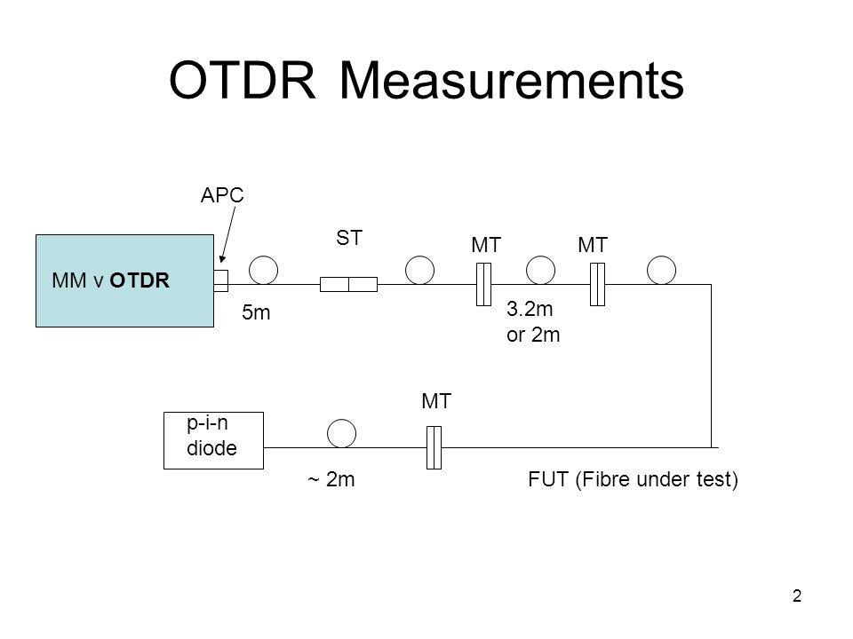 2 OTDRMeasurements MM v OTDR p-i-n diode 5m 3.2m or 2m FUT (Fibre under test)~ 2m ST MT APC