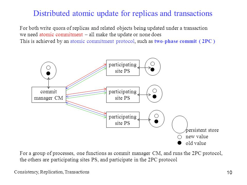 10 Distributed atomic update for replicas and transactions For a group of processes, one functions as commit manager CM, and runs the 2PC protocol, the others are participating sites PS, and participate in the 2PC protocol For both write quora of replicas and related objects being updated under a transaction we need atomic commitment – all make the update or none does This is achieved by an atomic commitment protocol, such as two-phase commit ( 2PC ) commit manager CM participating site PS participating site PS participating site PS persistent store new value old value Consistency, Replication, Transactions