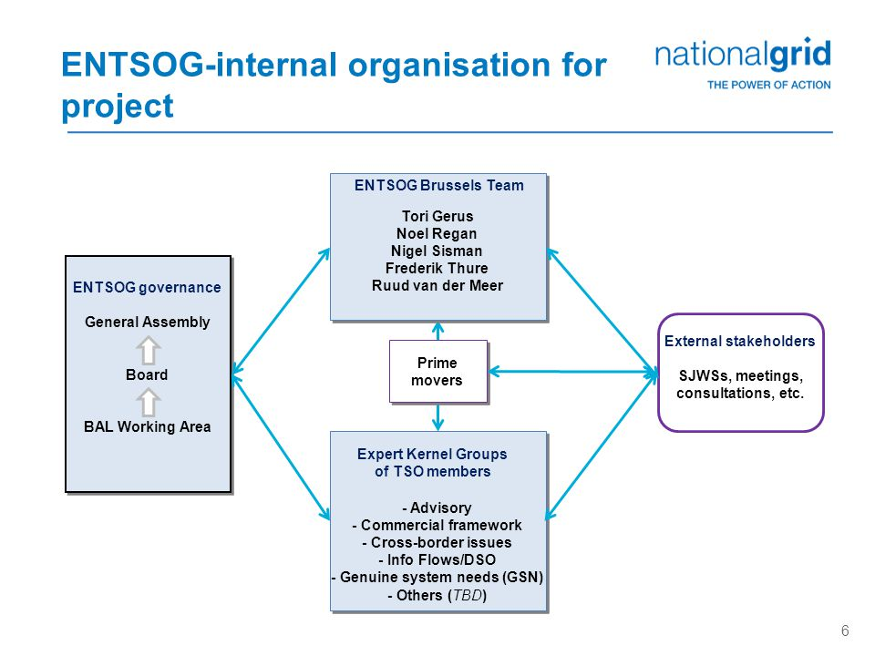 ENTSOG-internal organisation for project ENTSOG governance General Assembly Board BAL Working Area 6 Expert Kernel Groups of TSO members - Advisory - Commercial framework - Cross-border issues - Info Flows/DSO - Genuine system needs (GSN) - Others (TBD) ENTSOG Brussels Team Tori Gerus Noel Regan Nigel Sisman Frederik Thure Ruud van der Meer Prime movers External stakeholders SJWSs, meetings, consultations, etc.