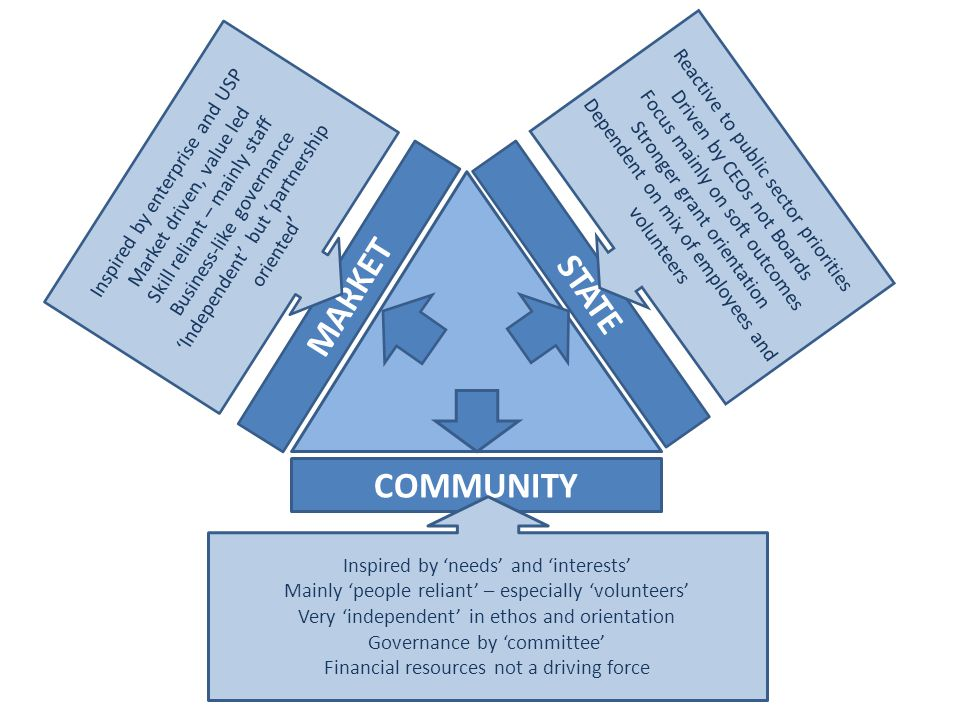 MARKET COMMUNITY STATE Inspired by enterprise and USP Market driven, value led Skill reliant – mainly staff Business-like governance 'Independent' but 'partnership oriented ' Reactive to public sector priorities Driven by CEOs not Boards Focus mainly on soft outcomes Stronger grant orientation Dependent on mix of employees and volunteers Inspired by 'needs' and 'interests' Mainly 'people reliant' – especially 'volunteers' Very 'independent' in ethos and orientation Governance by 'committee' Financial resources not a driving force