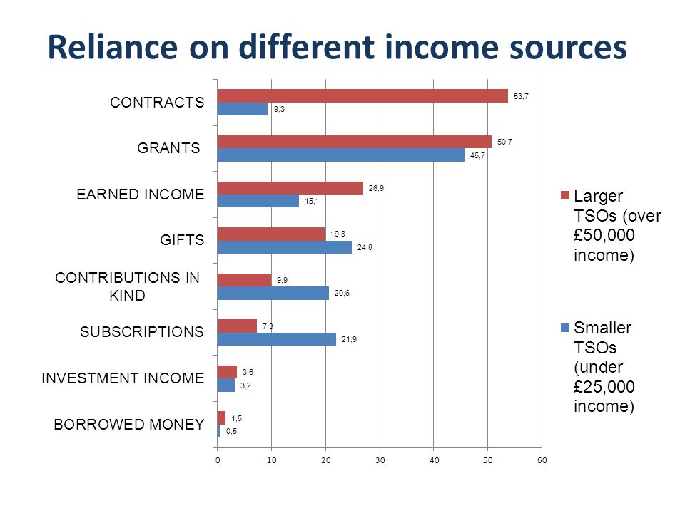 Reliance on different income sources