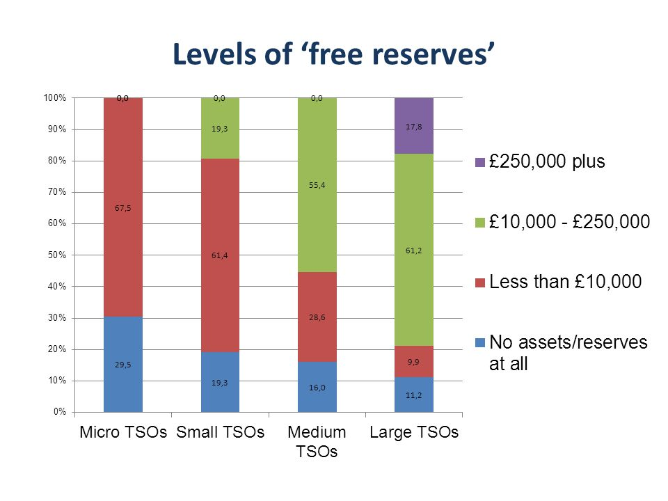 Levels of 'free reserves'