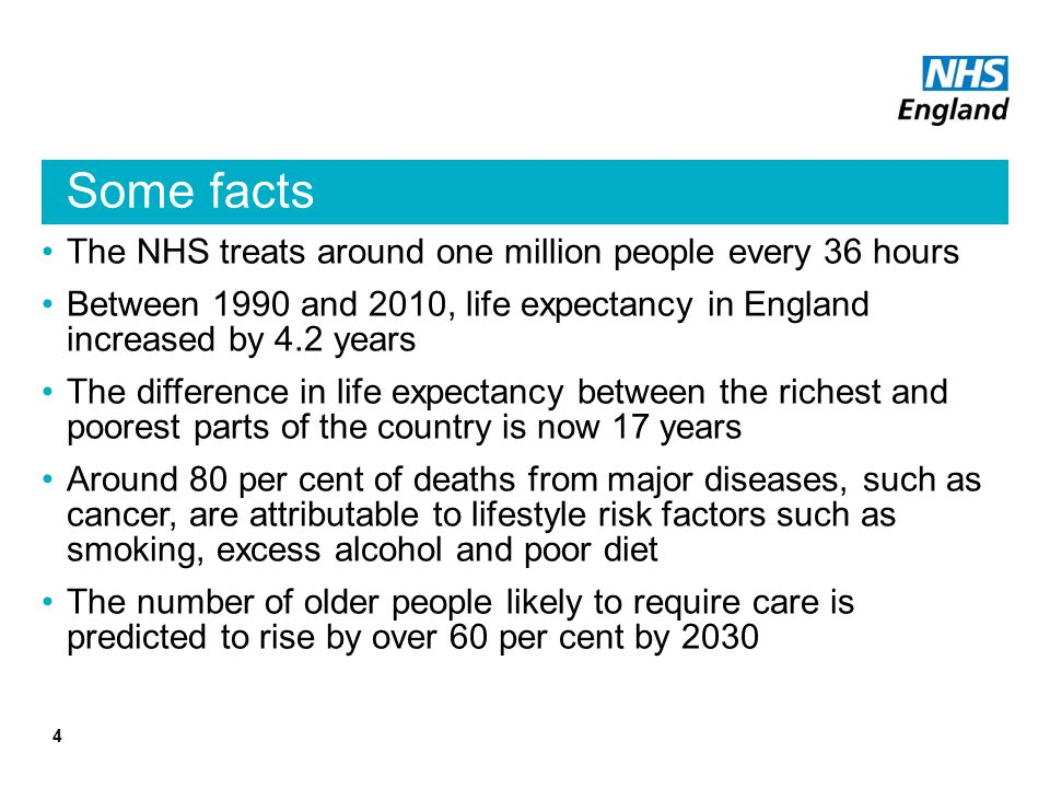 Some facts The NHS treats around one million people every 36 hours Between 1990 and 2010, life expectancy in England increased by 4.2 years The difference in life expectancy between the richest and poorest parts of the country is now 17 years Around 80 per cent of deaths from major diseases, such as cancer, are attributable to lifestyle risk factors such as smoking, excess alcohol and poor diet The number of older people likely to require care is predicted to rise by over 60 per cent by 2030 4