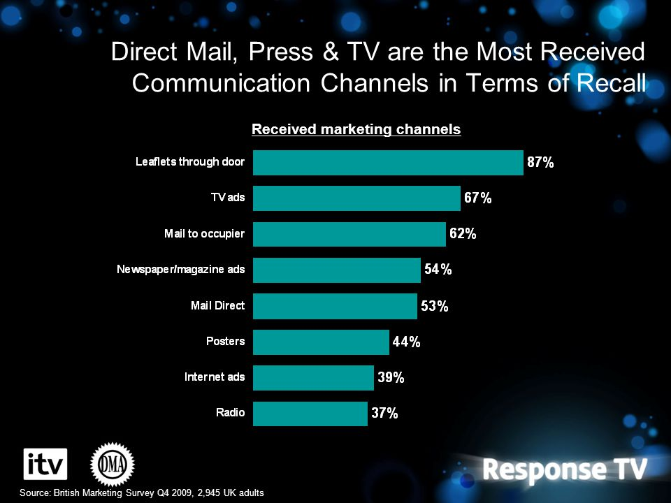 Direct Mail, Press & TV are the Most Received Communication Channels in Terms of Recall Received marketing channels Source: British Marketing Survey Q