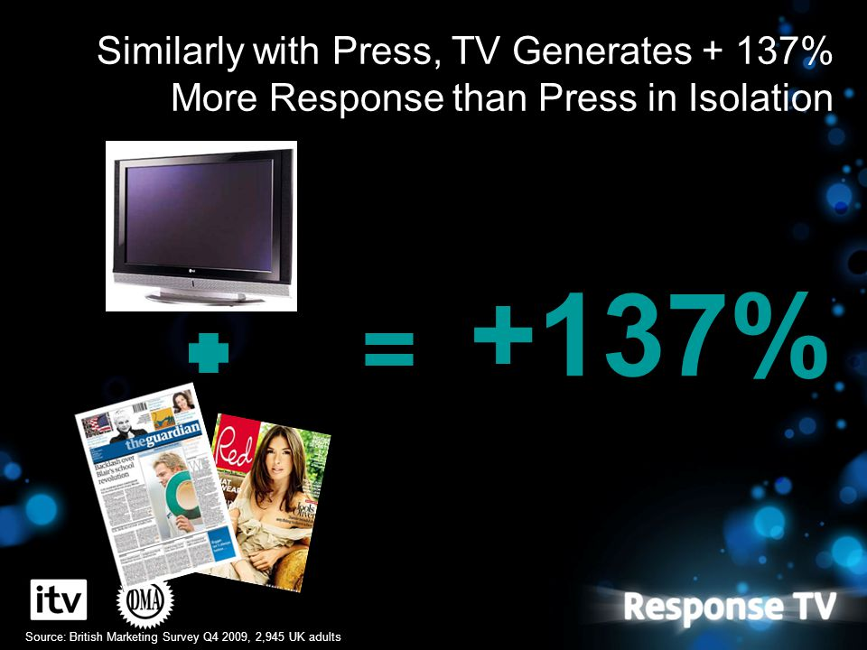 Similarly with Press, TV Generates + 137% More Response than Press in Isolation +137% Source: British Marketing Survey Q4 2009, 2,945 UK adults