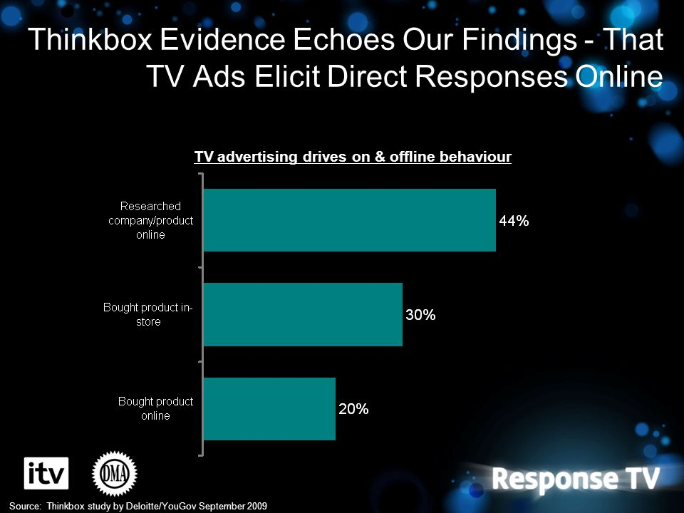 Thinkbox Evidence Echoes Our Findings - That TV Ads Elicit Direct Responses Online Source: Thinkbox study by Deloitte/YouGov September 2009 TV adverti
