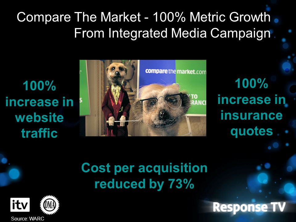 Compare The Market - 100% Metric Growth From Integrated Media Campaign 100% increase in website traffic 100% increase in insurance quotes Cost per acq