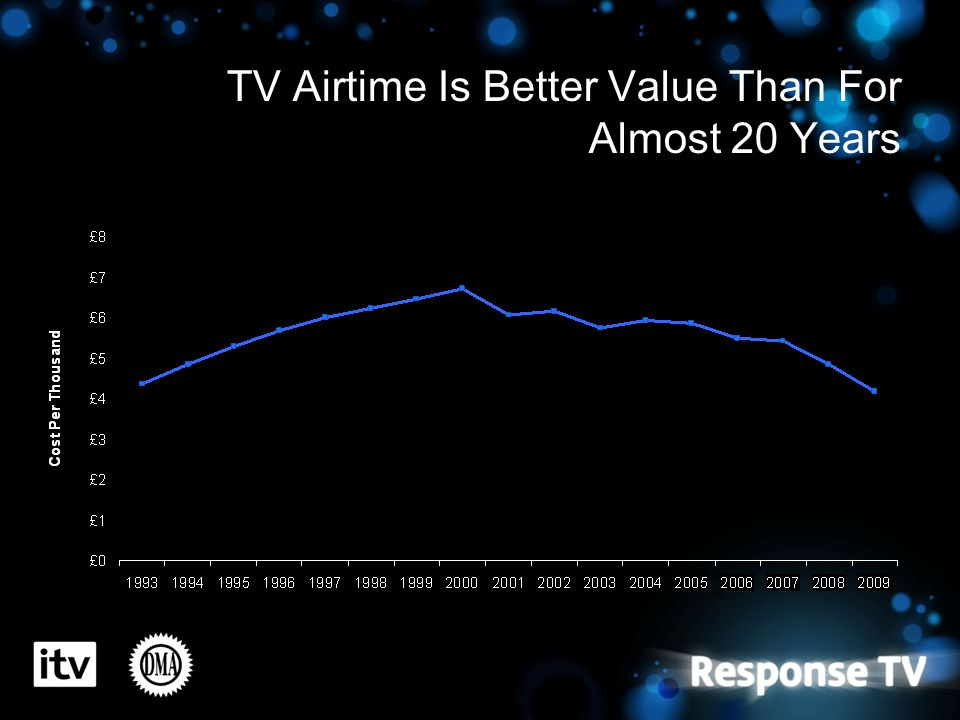 TV Airtime Is Better Value Than For Almost 20 Years