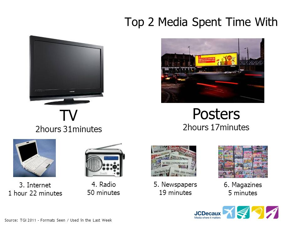 Source: TGI 2011 – Formats Seen / Used in the Last Week Top 2 Media Spent Time With TV 2hours 31minutes Posters 2hours 17minutes 4.