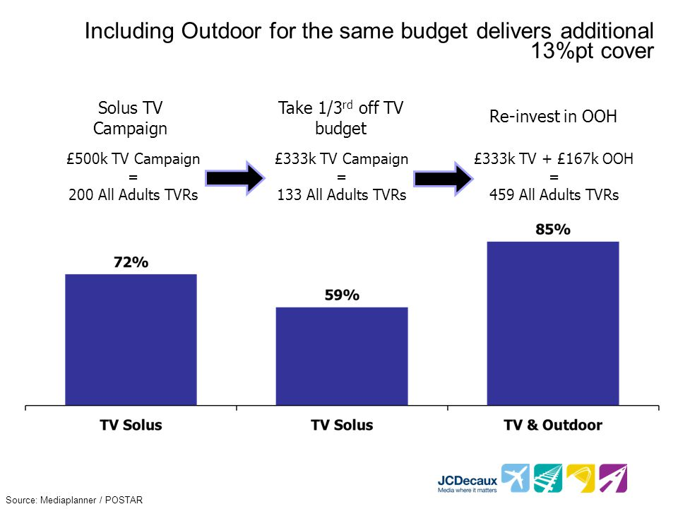 Including Outdoor for the same budget delivers additional 13%pt cover £500k TV Campaign = 200 All Adults TVRs £333k TV Campaign = 133 All Adults TVRs £333k TV + £167k OOH = 459 All Adults TVRs Solus TV Campaign Take 1/3 rd off TV budget Re-invest in OOH Source: Mediaplanner / POSTAR
