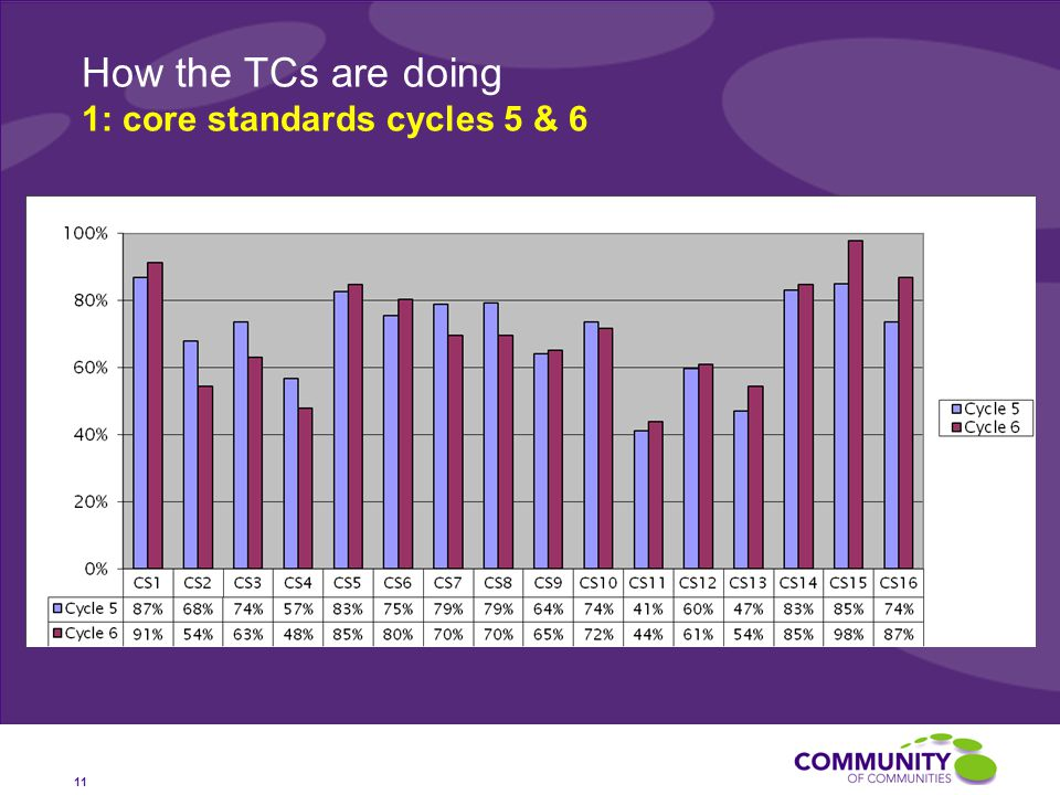 How the TCs are doing 1: core standards cycles 5 & 6 11
