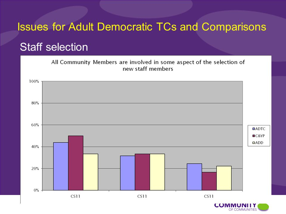 Issues for Adult Democratic TCs and Comparisons Staff selection