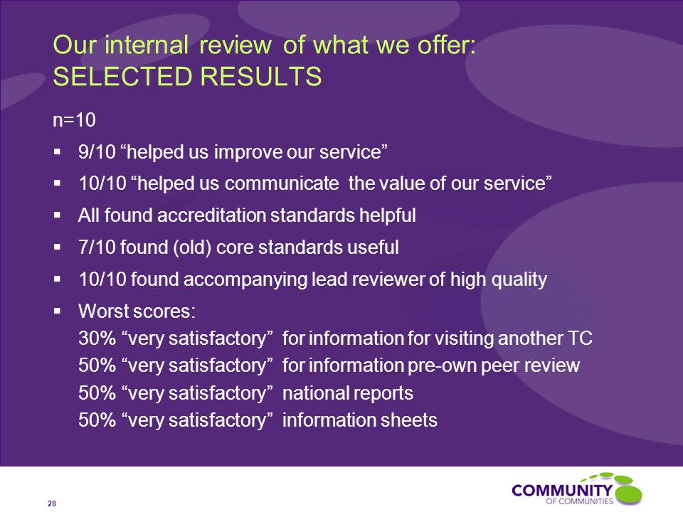 Our internal review of what we offer: SELECTED RESULTS n=10  9/10 helped us improve our service  10/10 helped us communicate the value of our service  All found accreditation standards helpful  7/10 found (old) core standards useful  10/10 found accompanying lead reviewer of high quality  Worst scores: 30% very satisfactory for information for visiting another TC 50% very satisfactory for information pre-own peer review 50% very satisfactory national reports 50% very satisfactory information sheets 28