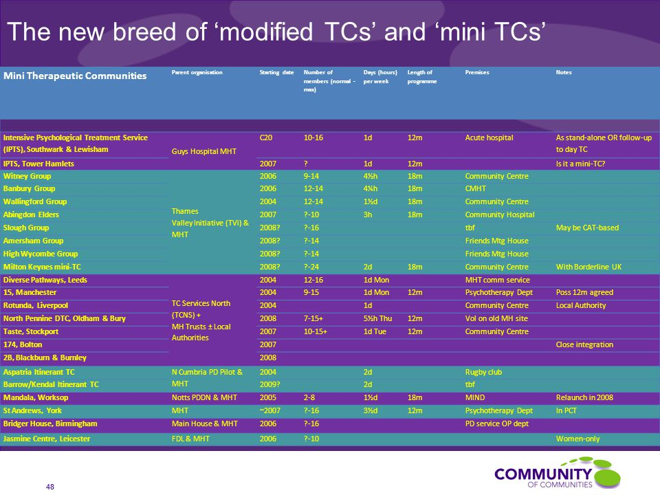 The new breed of 'modified TCs' and 'mini TCs' 48 Mini Therapeutic Communities Parent organisationStarting date Number of members (normal - max) Days (hours) per week Length of programme PremisesNotes Intensive Psychological Treatment Service (IPTS), Southwark & Lewisham Guys Hospital MHT C2010-161d12mAcute hospital As stand-alone OR follow-up to day TC IPTS, Tower Hamlets2007 1d12mIs it a mini-TC.