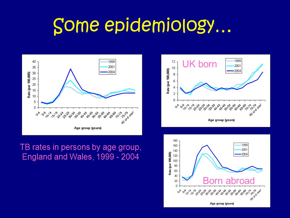 Some epidemiology… TB rates in persons by age group, England and Wales, 1999 - 2004 UK born Born abroad