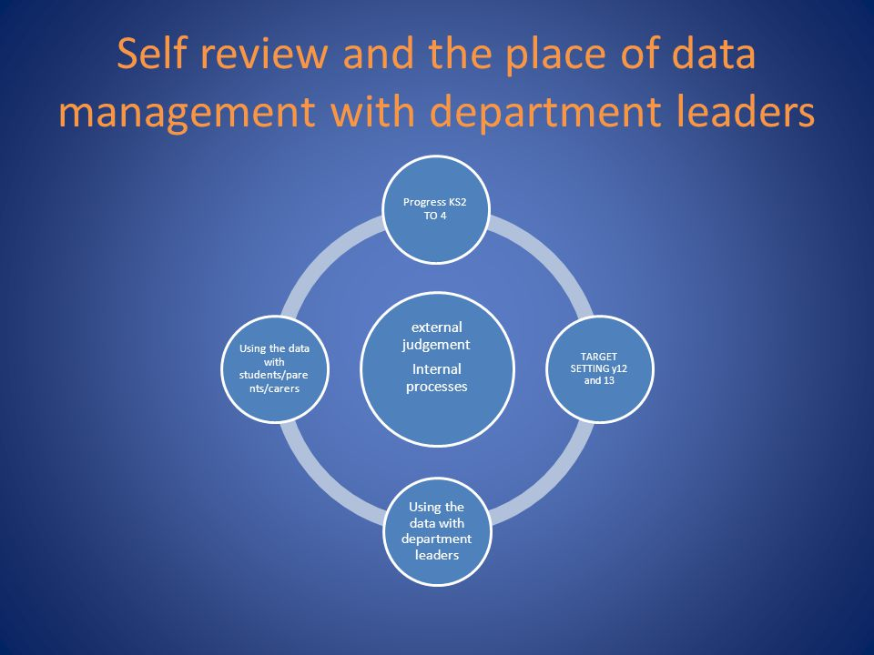 Self review and the place of data management with department leaders external judgement Internal processes Progress KS2 TO 4 TARGET SETTING y12 and 13