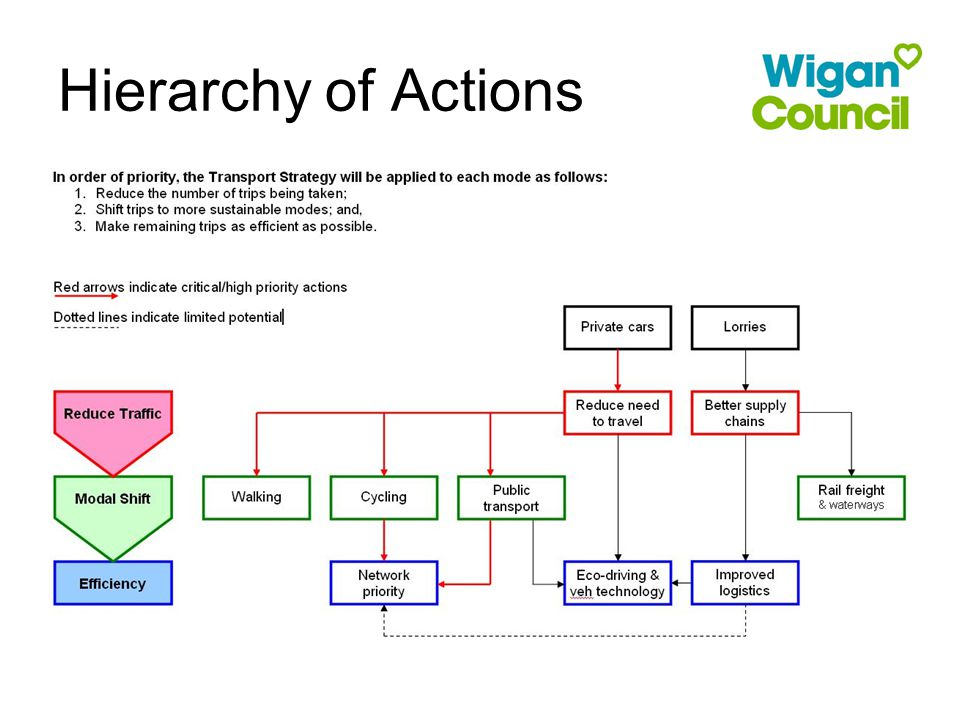 Hierarchy of Actions
