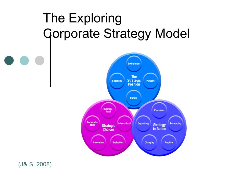 The Exploring Corporate Strategy Model (J& S, 2008)