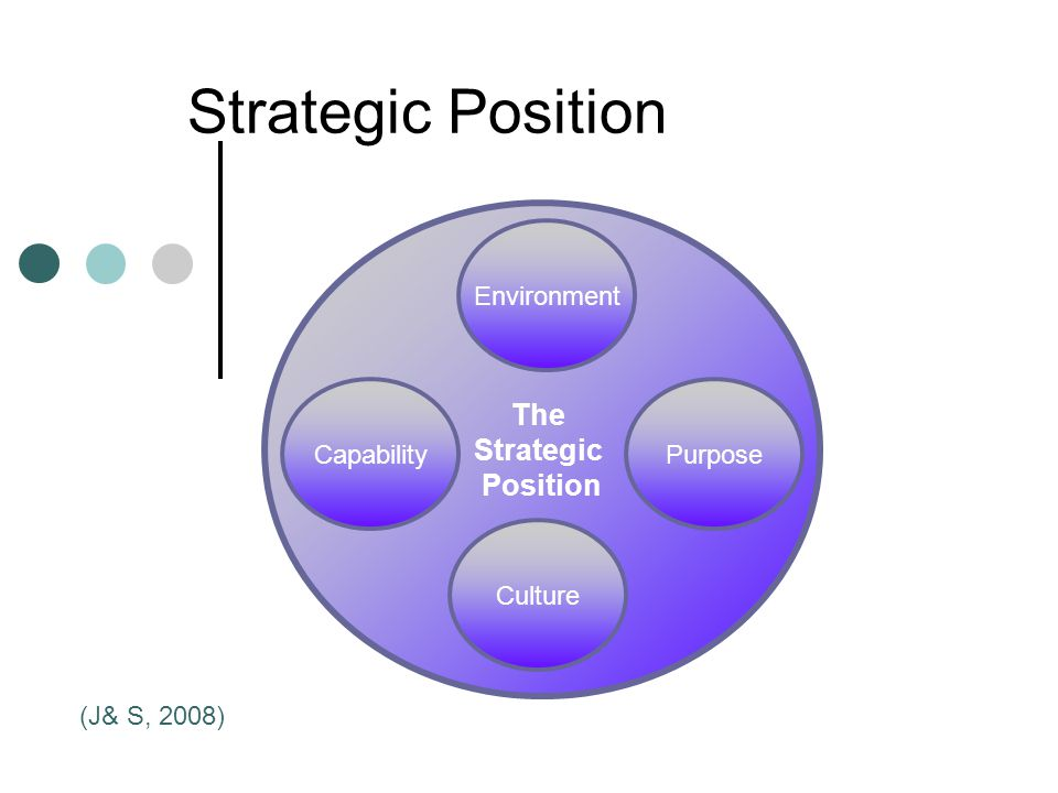 Strategic Position The Strategic Position Environment Culture PurposeCapability (J& S, 2008)