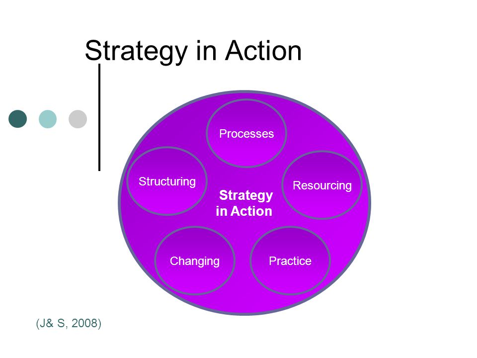 Strategy in Action Strategy in Action Processes Changing Resourcing Structuring Practice (J& S, 2008)