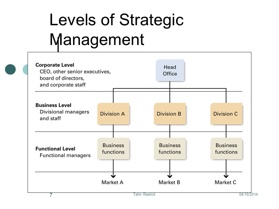 Strategic Awareness allows for the management of Strategic Change Strategic Change