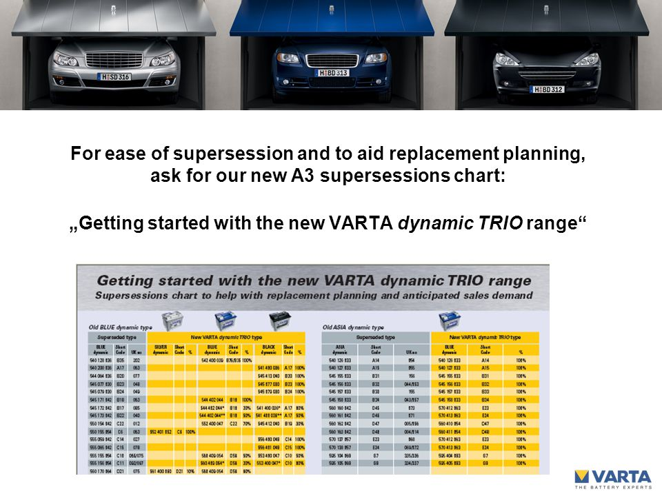 """For ease of supersession and to aid replacement planning, ask for our new A3 supersessions chart: """"Getting started with the new VARTA dynamic TRIO range"""