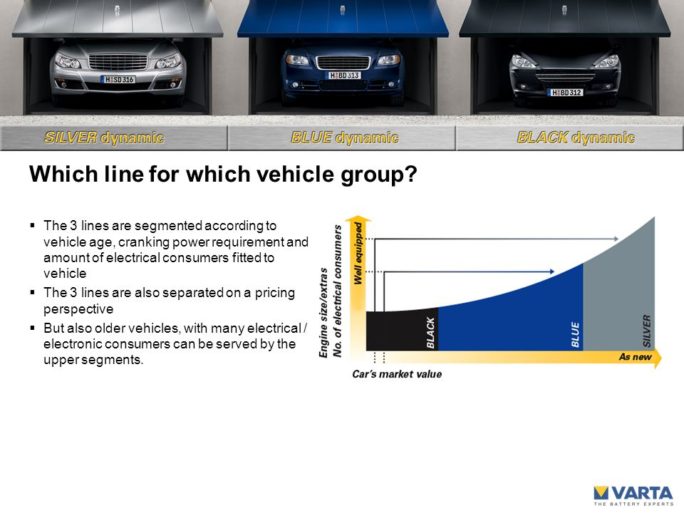 Which line for which vehicle group.