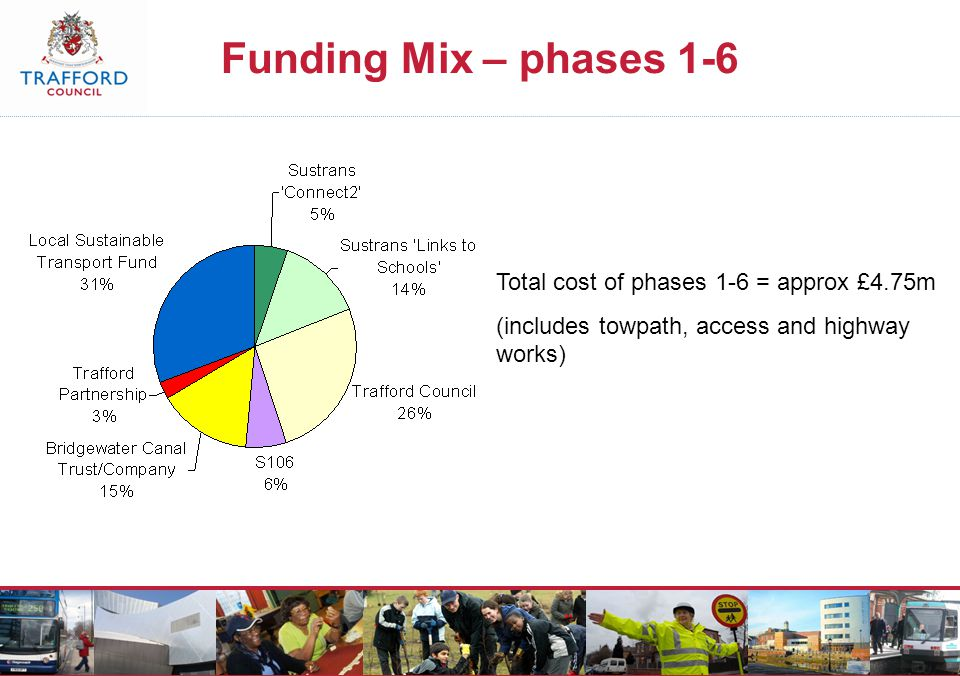 Funding Mix – phases 1-6 Total cost of phases 1-6 = approx £4.75m (includes towpath, access and highway works)