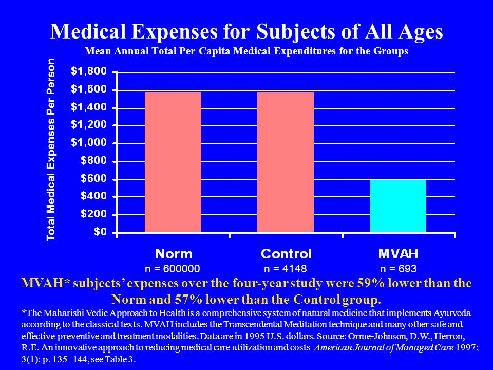 Medical Expenses for Subjects of All Ages Mean Annual Total Per Capita Medical Expenditures for the Groups *The Maharishi Vedic Approach to Health is a comprehensive system of natural medicine that implements Ayurveda according to the classical texts.