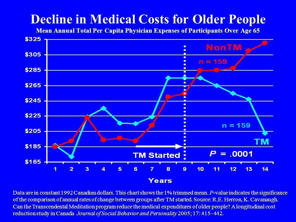 Decline in Medical Costs for Older People Mean Annual Total Per Capita Physician Expenses of Participants Over Age 65 Data are in constant 1992 Canadian dollars.
